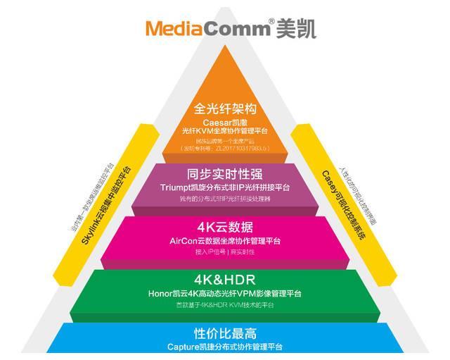 MediaComm美凯谈光纤分布式KVM坐席协作管理系统技术与应用