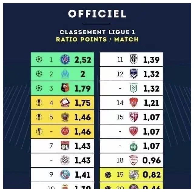 西班牙人羡慕吗?法甲倒数第1狂输21场全欧最弱 如今不用降级
