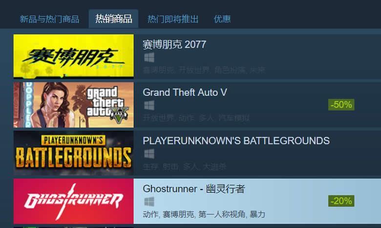 《赛博朋克2077》跳票后一日跌出Steam热销榜