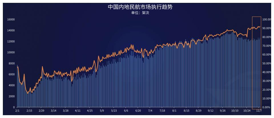 航班管家发布《11.02-11.08民航运行周报》