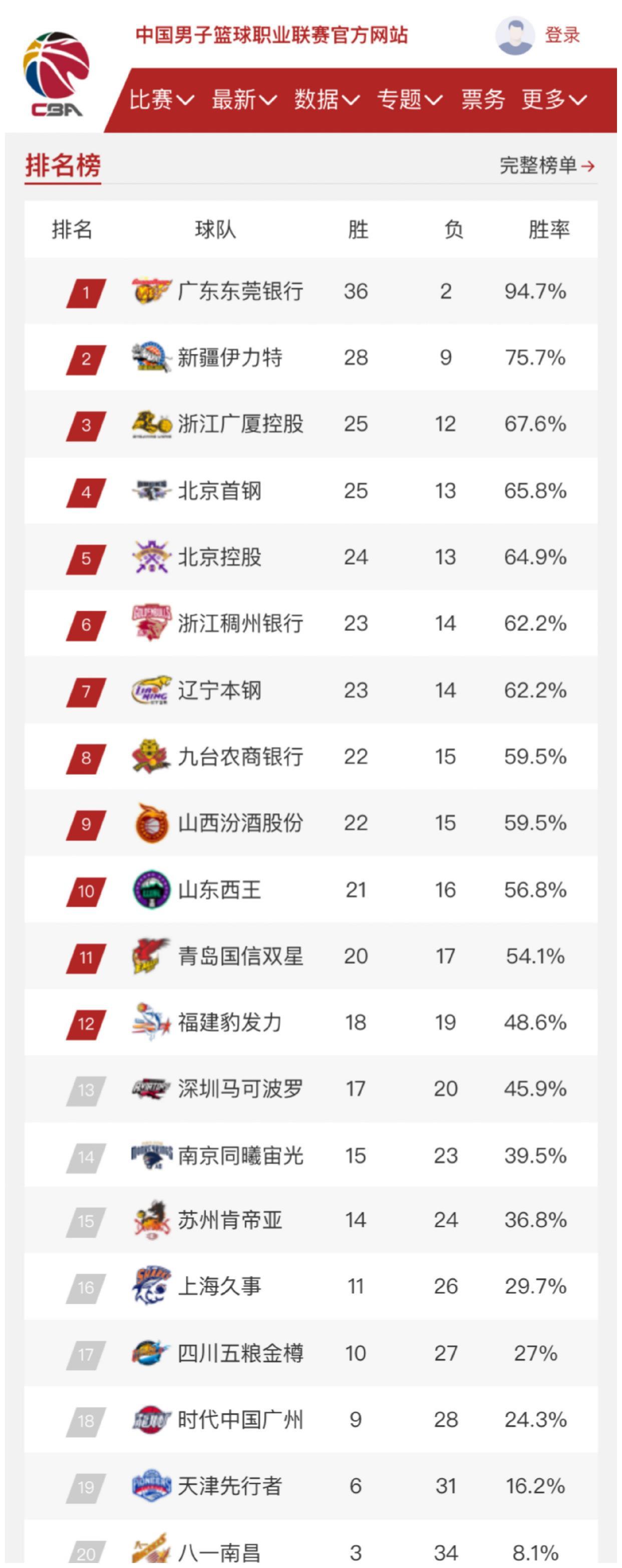 不相上下!广东男篮八连胜后,CBA最新排名发生了怎样变化?