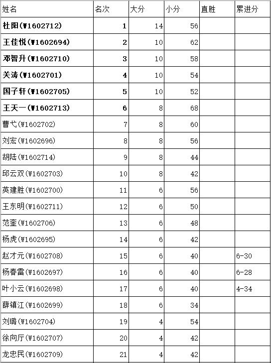 丝绸之路中国选拔赛战罢 杜阳等6人晋级本赛