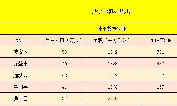 湖北咸宁下辖区县数据——赤壁市经济总量第一,茅箭区第二