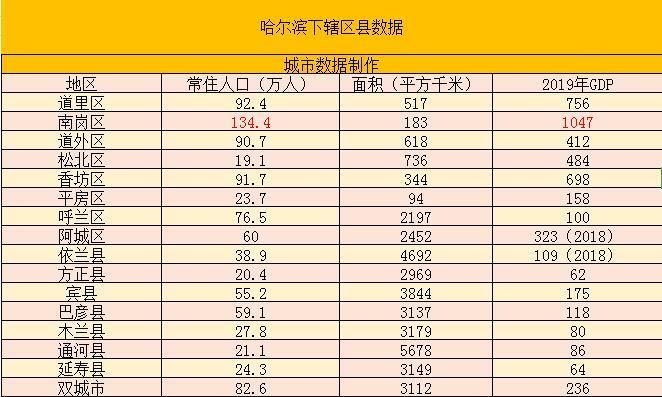 黑龙江哈尔滨下辖区县数据——南岗区经济总量第一,道里区第二