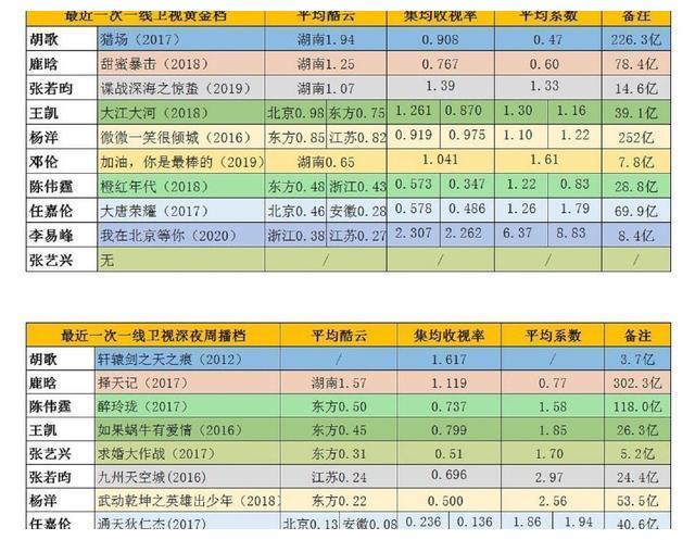 十个流量男星收视率榜单,胡歌、任嘉伦、鹿晗、邓伦、李易峰上榜