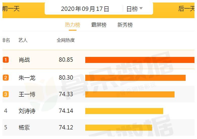 当下艺人热力榜排行:杨紫仅排第5,榜首今年才播一部剧也照样红