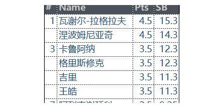 意外结局!国象冠军候选人赛连续出现冷门,中国一哥表现令人意外