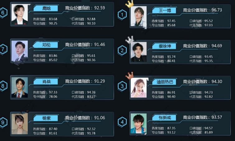 最新明星商业价值榜:肖战王一博拉开差距,蔡徐坤超张艺兴排第2
