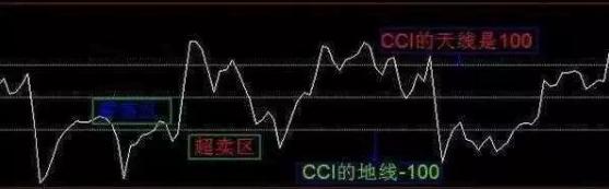 """庄家最怕指标之王""""CCI"""",这才是正确的用法,写给亏损的散户"""