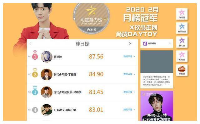 微博榜单蔡徐坤一跃成冠军,《青春有你2》虞书欣也成了大赢家