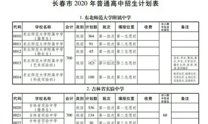 长春部分所高中招生计划表!(对于报考,你知道多少?)