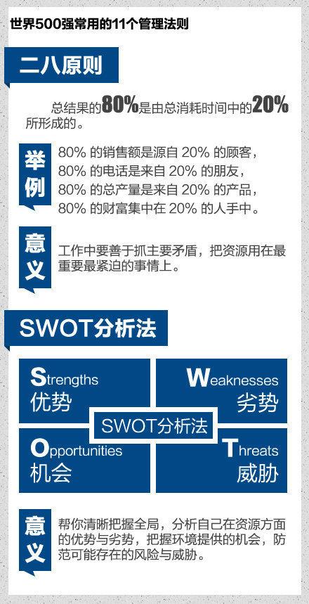 世界500强常用的11个管理法则