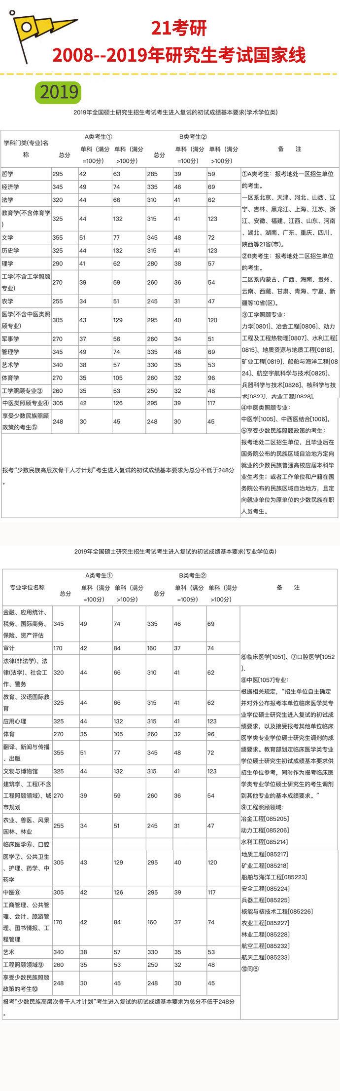 近10年研究生考试初试国家线。