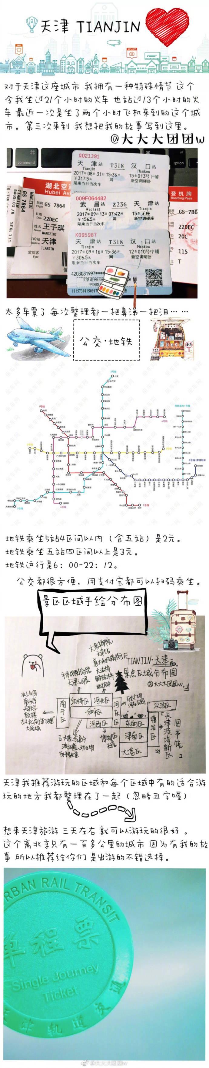 一个很贴心的小姐姐带来的天津旅游攻略,还手绘了一幅地图