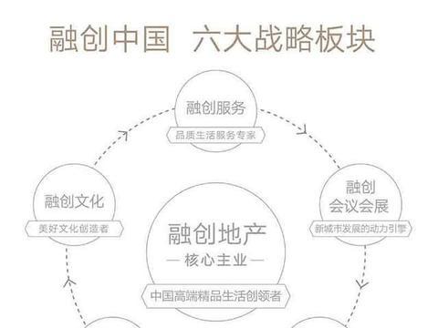 杭州湾新添家庭旅游新坐标 4365亩融创文旅城已在建