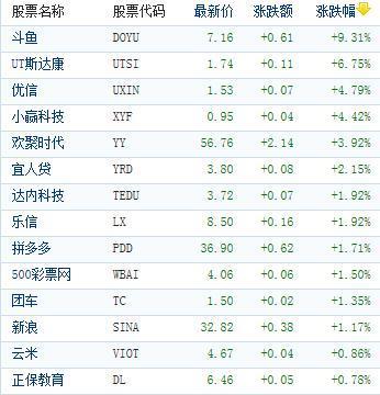 中国概念股周五收盘多数下跌 品钛重挫逾22%