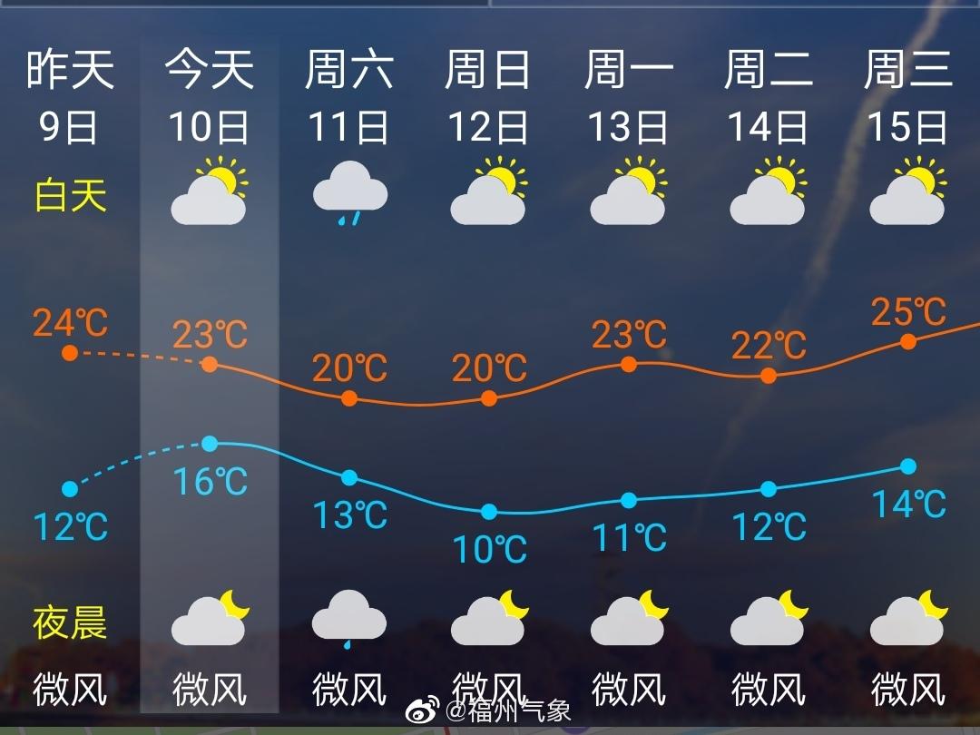 福州市区天气:上班时段,晴,西北风1级,气温13℃左右,适宜晨练