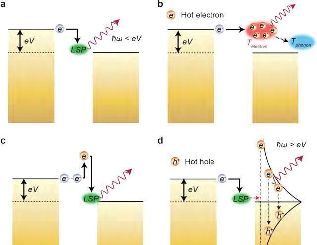 物理学家:从等离子体电极间的纳米间隙中所发出的强光和高热量