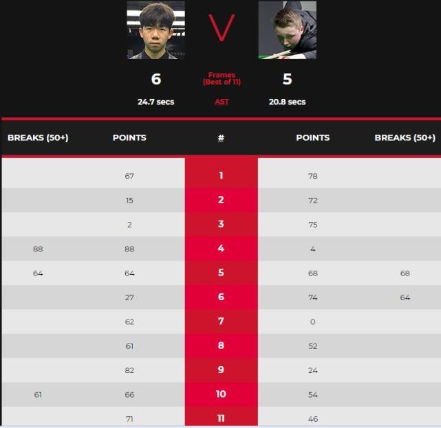1-5,5-0,中国17岁小将6-5超级大逆转,雷佩凡淘汰16岁神童