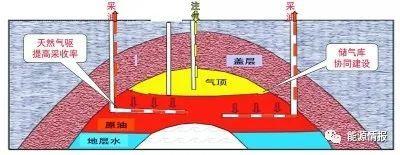 三桶油储气库建设运营新模式