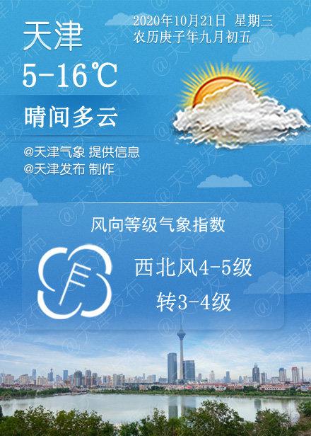 晴间多云,5℃/16℃