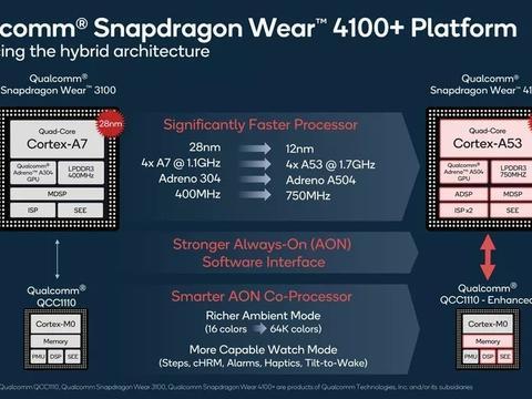 高通发布骁龙Wear 4100系列芯片;一加Nord官宣