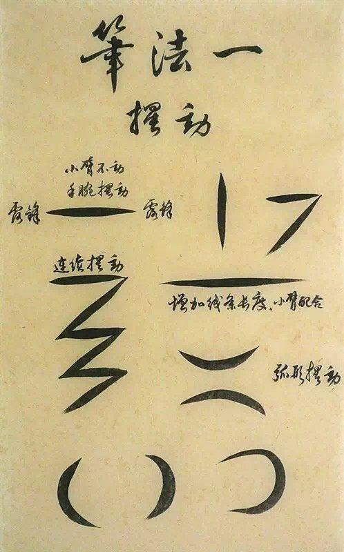 学习书法实用知识《完整版笔法解秘图》,供初学者参考之用。