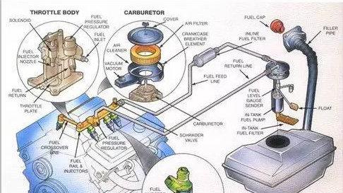 汽车油箱结构示意图和工作原理