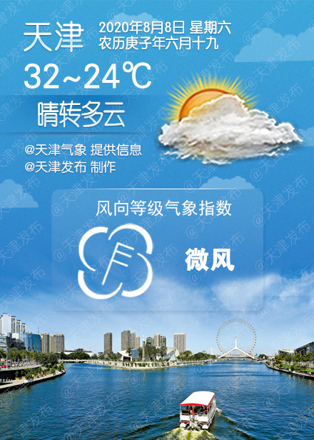 晴转多云,32℃/24℃
