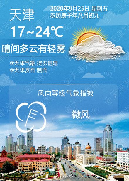 晴间多云有轻雾,24℃/17℃