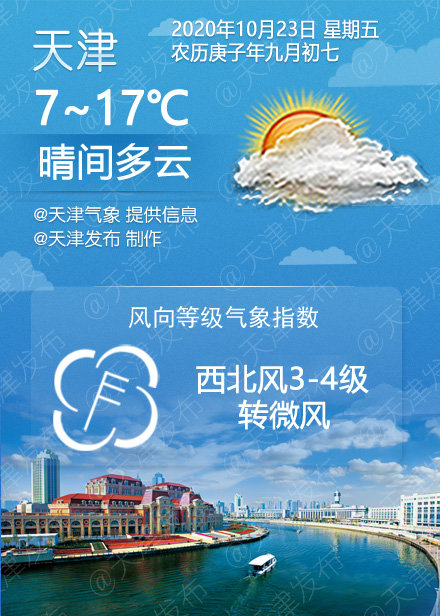 晴间多云,7℃/17℃