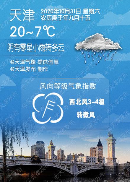 阴有零星小雨转多云,20℃/7℃