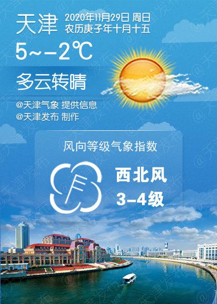 多云转晴,5℃/-2℃