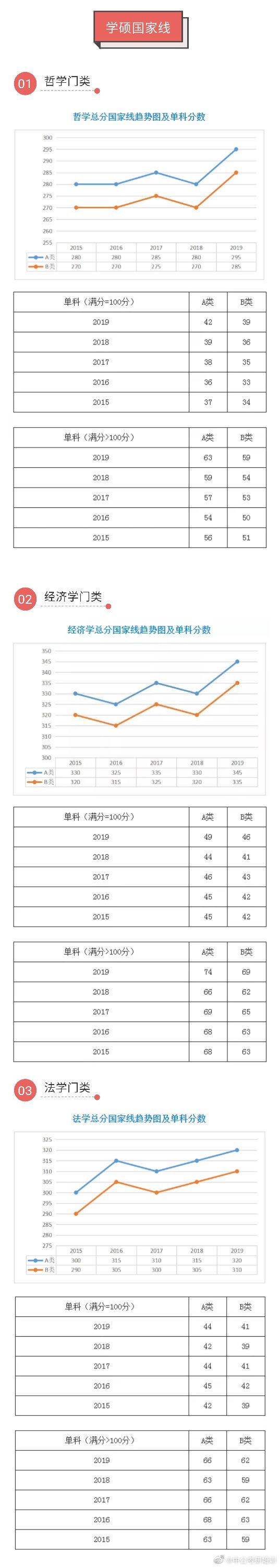 五年考研国家线(2015-2019)