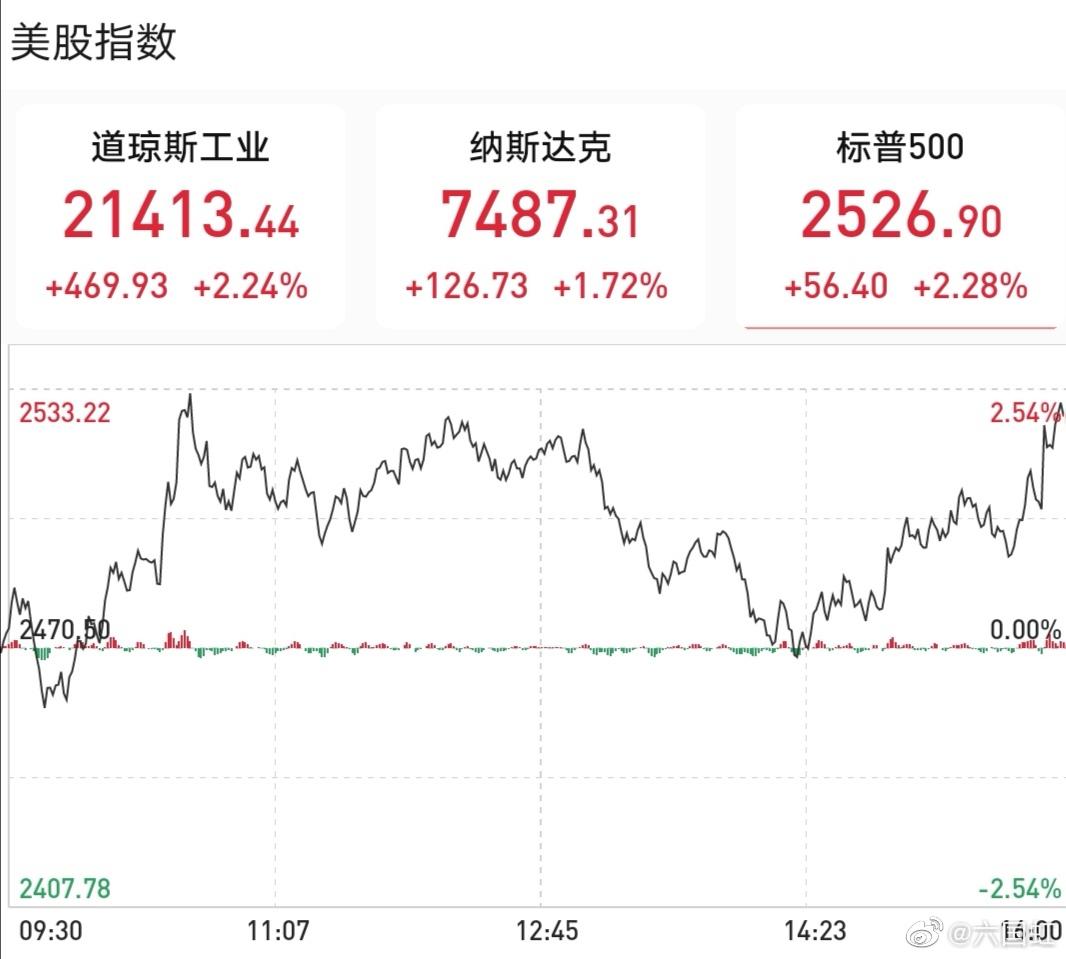 隔夜美股全线收涨,道指大涨466点,标普500指数涨2.27%,纳指涨1