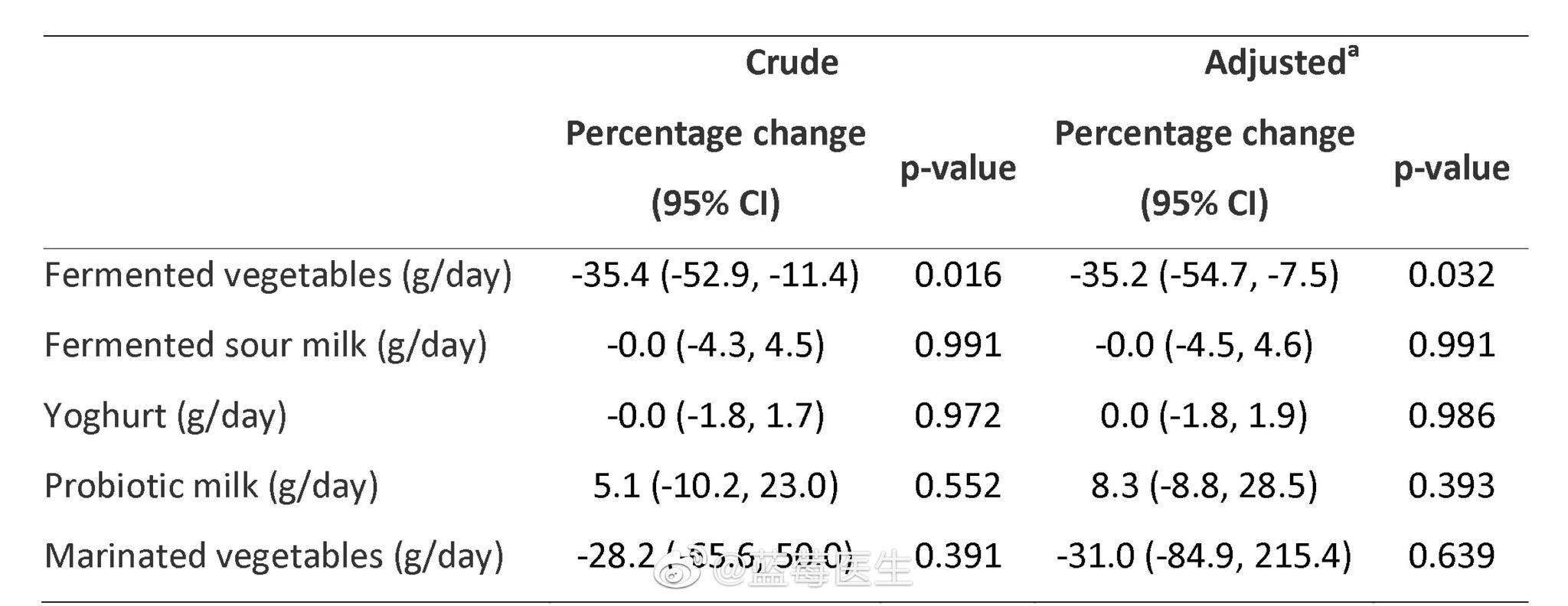 一个有趣的研究:多吃泡菜腌菜降低新冠的死亡率