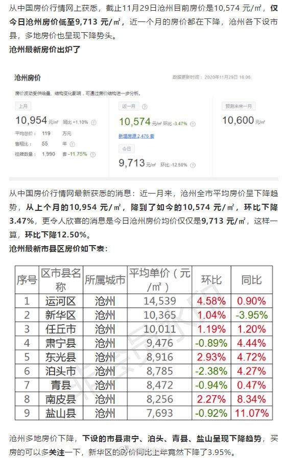 沧州最新房价出炉了!多地房价也呈现下降势头