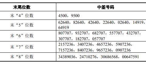 1月25日新股提示:南极光申购 聚石化学上市 康众医疗、重庆银行中签号出炉