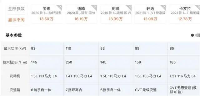 """落地15万内,""""两逸""""/卡罗拉/宝来,家轿买谁更实际?"""