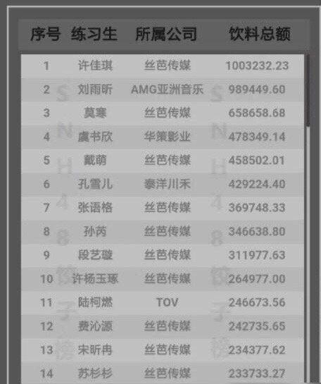 《青春有你2》人气王虞书欣氪金仅排第四许佳琪力压刘雨昕登顶饮料榜