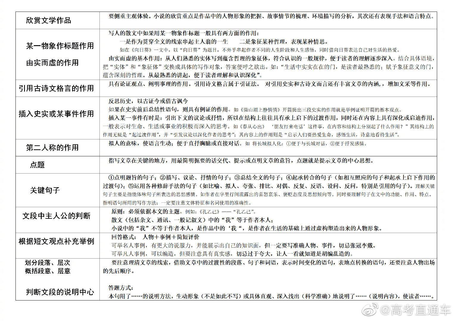 高考语文现代文阅读题答题模板(下)