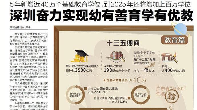 深晚荐读|深圳5年新增近40万个基础教育学位