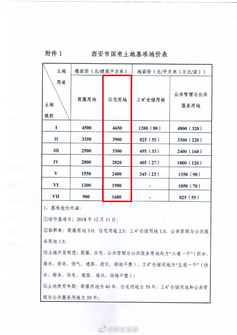 正式发布基准楼面地价 高新曲江4650元/平方米最贵