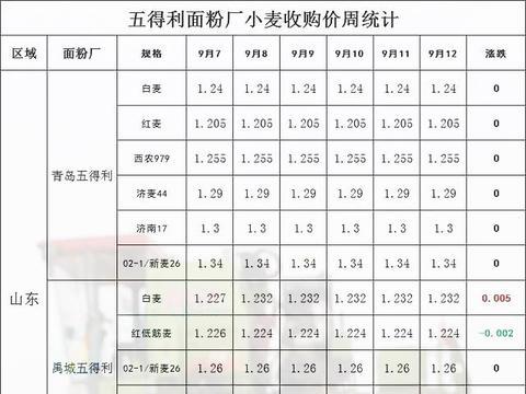 看看全球最大面粉集团五得利这周小麦价格上涨了多少