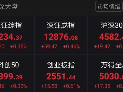 A股三大股指集体高开沪指涨0.35% 营销传播等板块领涨
