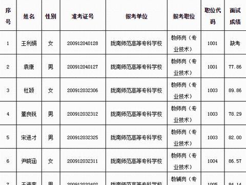 陇南市事业单位2020年公开招聘工作人员(市直教育系统)面试成绩公示