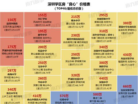 """150万上外国语学校!深圳TOP40学区房""""最低总价""""曝光"""