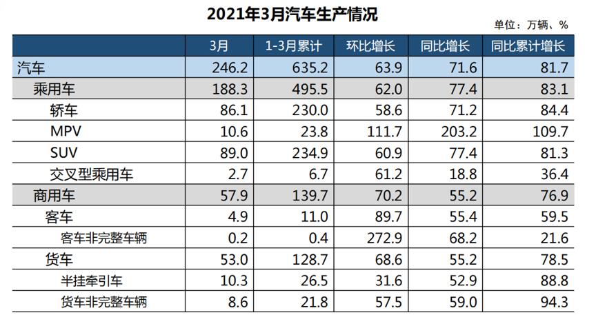 中汽协:3月汽车产销同比大增 新能源类表现抢眼