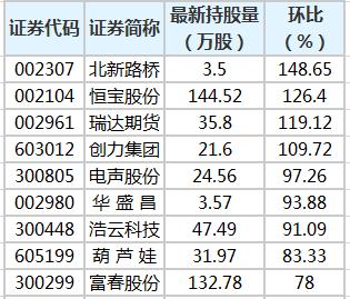 恒宝股份等26股获陆股通增仓超30%