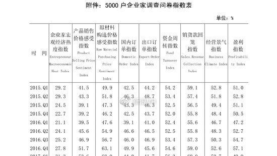 2020年第二季度中国人民银行企业家问卷调查0报告(可下载)